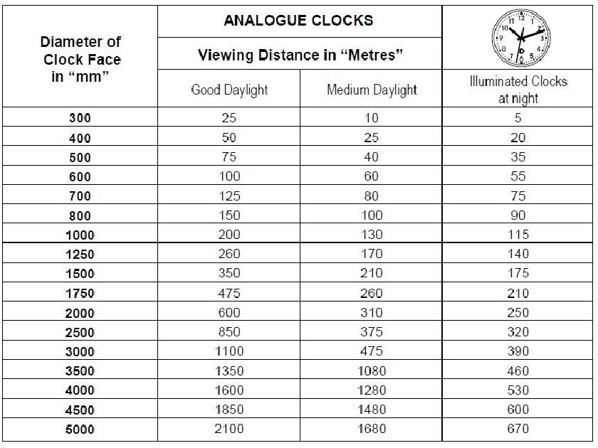 Legibility of Analogue Clocks
